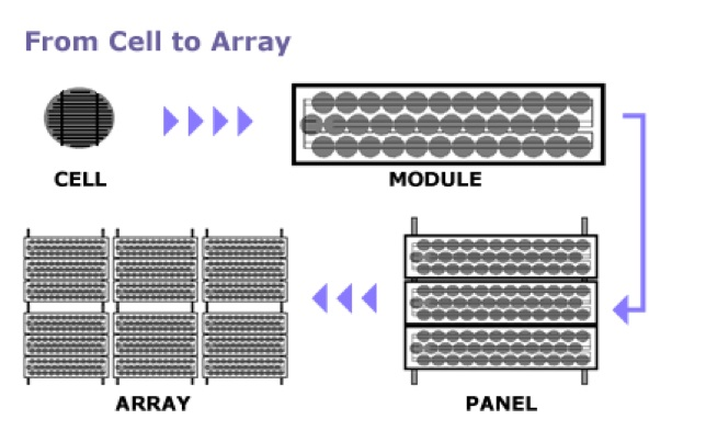 pv modules essay Advantages and disadvantages of solar energy solar photovoltaic (pv) panels directly convert solar energy into a usable form of energy using a pv cell containing.