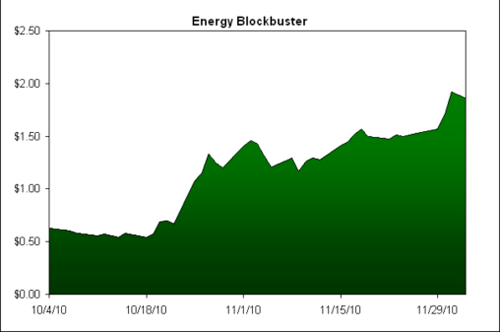 Solar Energy Stocks – big gainers and losers in 2010