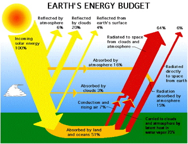 Only about 74% of the solar energy of the radiation from the sun that ...