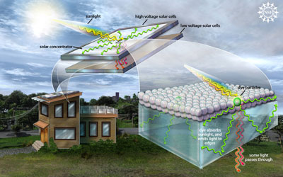 Luminescent Solar Concentrator What Is It