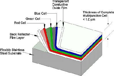 Amorphous Silicon Solar Cells Solar Facts And Advice