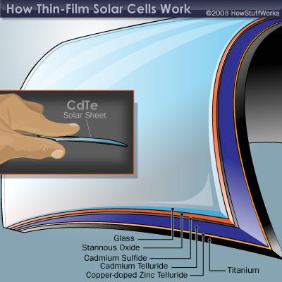 advantages of solar cell pdf